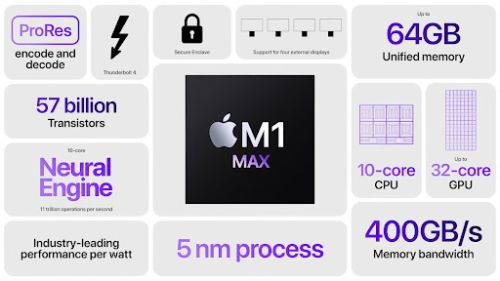 """What does the Apple M1 Max tell us about a potential M1 """"Ultra"""""""
