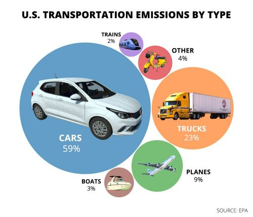 Green transportation, from electric cars to walkable cities