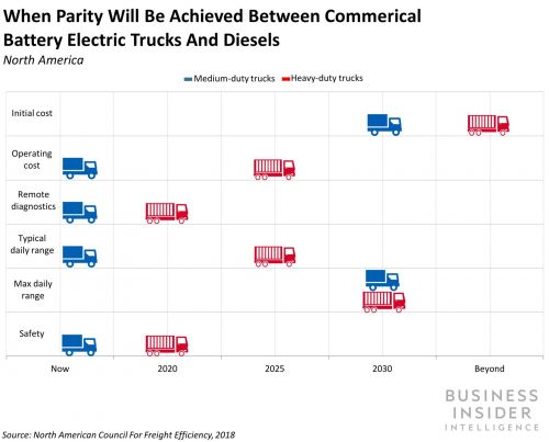 Here's why transportation leaders including Daimler and Volkswagen are pouring billions into R&D for electric trucks (UPS, DMLRY, BUD, OTC, TSLA, FDX, VWAPY, PEP)