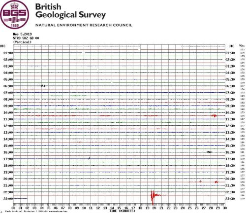 Somerset earthquake with 3.2 magnitude hits Taunton, Yeovil and Bridgewater