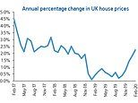 House prices rise fastest for 18 months but coronavirus may hit market
