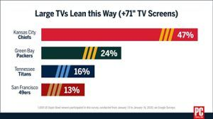 Super Bowl Survey: Kansas City Fans Overcompensate with Extra Large TVs, Stream with No Protection