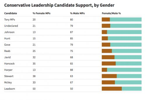 Who's supporting whom: David Jeffery's calculations. 3) Gender