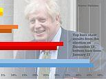 Boris Johnson enjoys honeymoon with voters as poll shows Tories 17 POINTS ahead of Labour