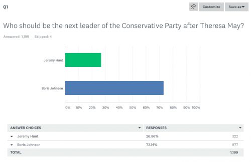 Our final Next Tory Leader survey. Johnson 73 per cent, Hunt 27 per cent, say those members who have voted