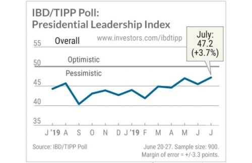 Trump Job Approval, Direction Of Country: IBD/TIPP Poll For July 2019