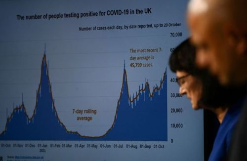 UK Covid Infections Top 50,000 A Day For First Time Since Lockdown