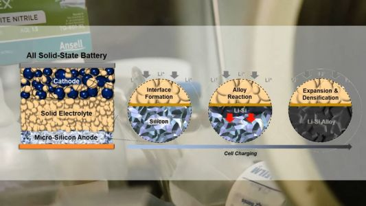 UC San Diego Engineers Made a Very Exciting New Type of Battery
