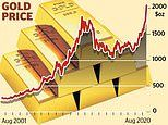 Now gold is tipped to reach $3,500 an ounce amid stock market turmoil