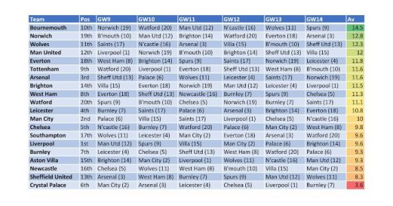 Every club's next six Prem fixtures ranked by difficulty