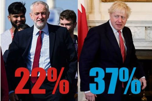 Tories hold 15 point lead over Labour in latest UK-wide opinion poll