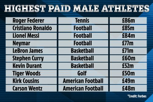Forbes release top 10 highest paid male athletes in world for 2020 with Federer earning mega £86M just ahead of Ronaldo