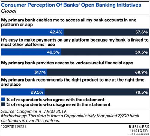 UK open banking use doubled since January