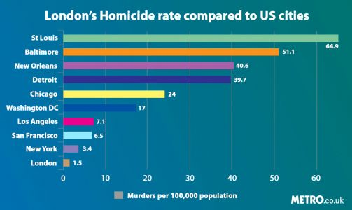 Murder graph shows how London killings compare to US cities