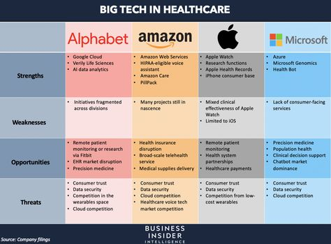 BIG TECH IN HEALTHCARE: Here's who wins and loses as Alphabet, Amazon, Apple, and Microsoft hone in on niche sectors of healthcare