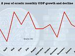 UK economy shrunk by 0.1 per cent in February