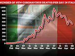 Italy sees its lowest rate of new coronavirus deaths so far as fatalities rise 3.2% to 17,669
