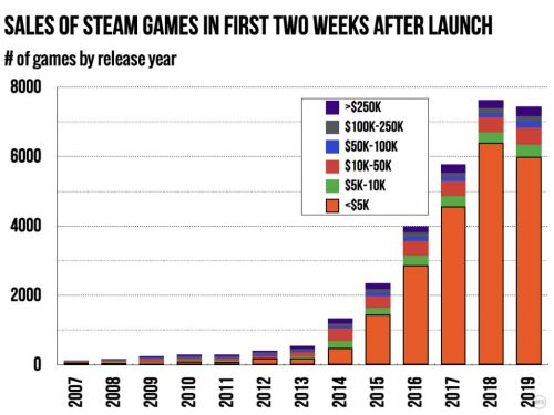 Ars analysis: ~80% of Steam games earn under $5K in first two weeks