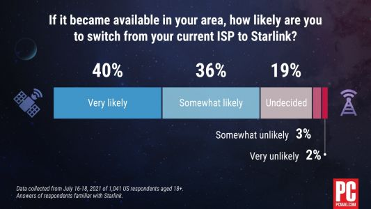 People Love Starlink, But They Don't Really Get It