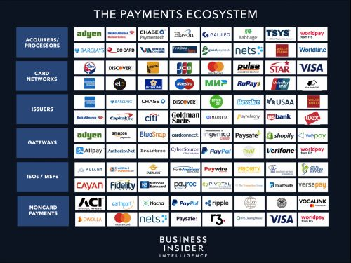 THE PAYMENTS ECOSYSTEM: The biggest shifts and trends driving short- and long-term growth and shaping the future of the industry