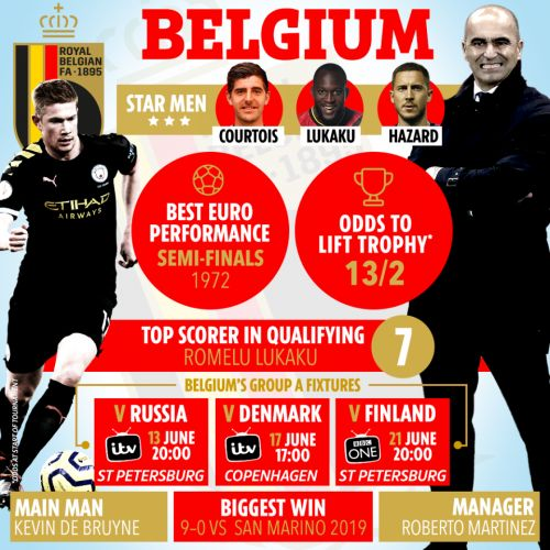 Belgium vs Russia LIVE: Stream FREE, TV channel, kick-off time and teams - Euro 2020 latest as game goes ahead
