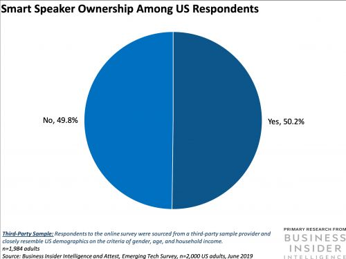 THE SMART SPEAKER REPORT: Smart speakers could be the fastest-growing digital platform ever - here's how to engage with customers through the devices