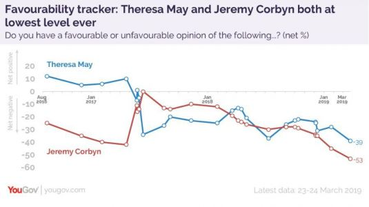 Both Corbyn and May less popular than they've ever been before