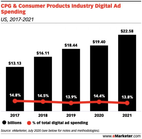 The consumer packaged goods industry will grow digital spend by 5.2% this year as the pandemic drives search marketing