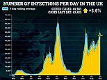 Daily Covid infections are up 3.6% on last week after seven days of double digit growth