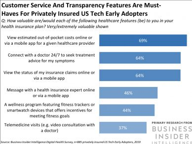 THE DIGITAL HEALTH COMPETITIVE EDGE REPORT: How the big four US insurers rank on digital feature awareness - and what it means for customer satisfaction
