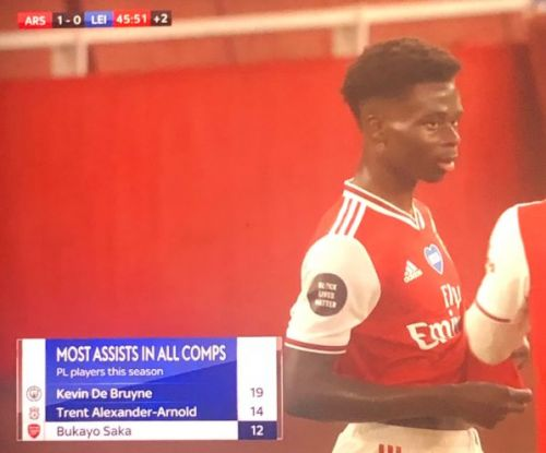 Arsenal wonderkid Bukayo Saka behind only Liverpool & Man City stars with hugely impressive stat