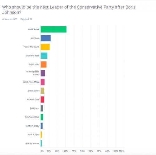 Sunak leads our first Next Tory Leader survey in two years