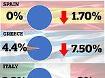 Just how bad is the situation in Spain, Italy and Greece?