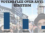 Anti-Semitism crisis could cost party a MILLION votes at a General Election, poll finds
