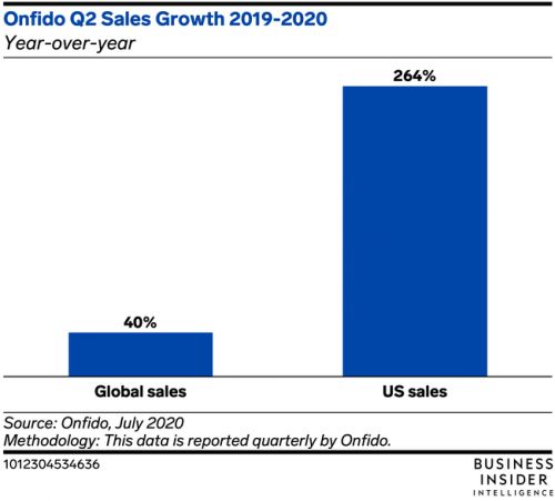 Onfido posted a successful Q2, with US sales accelerating 264% YoY