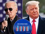 Joe Biden widens his lead over Donald Trump with three days until the election