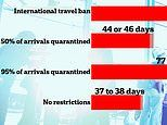 Banning all travel is better at controlling a pandemic than reopening with quarantine