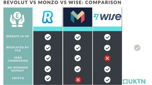 Wise vs Monzo vs Revolut: UK's digital banks compared. Which is more cost-efficient, hassle-free and mobile?
