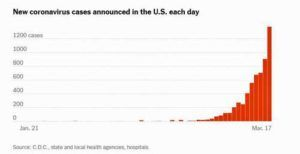 Coronavirus Pt. III: Is the U.S. Becoming Italy?, A Singapore Success Story, More Scary Models, Remdesivir to the Rescue?