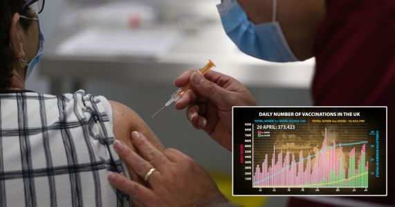 Only 32 people hospitalised with Covid in UK after having vaccine