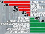 Australians are spending their money on online gambling and delivery services while in isolation