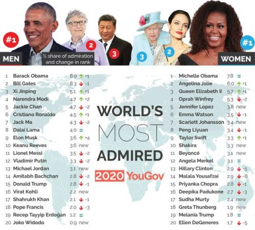 Barack And Michelle Obama Ranked As The World's Most Admired Man And Woman