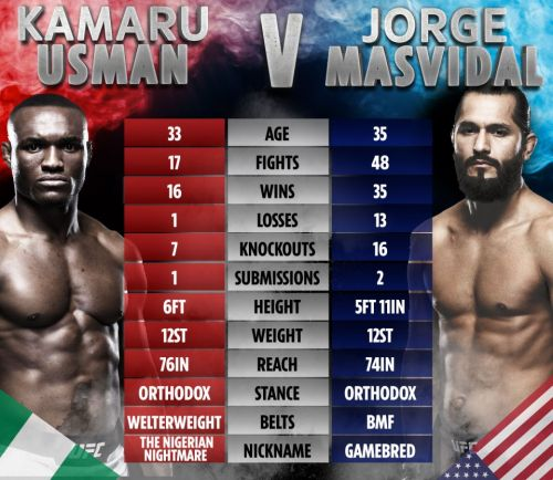 UFC 251 - Masvidal vs Usman: Date, UK start time, TV channel, live stream, fight card, prelims for Fight Island