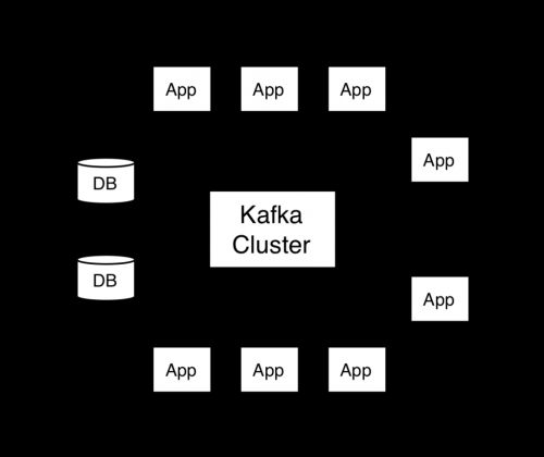 What is Apache Kafka? A Simple Explainer