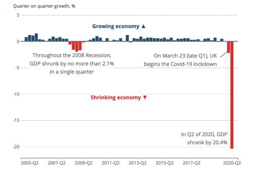 The UK is in an official COVID-19 recession after GDP plunged 20.4% in Q2