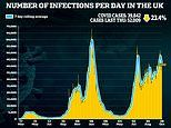 UK's daily Covid cases fall for FIFTH day: Infections tumble by a QUARTER to 39,842