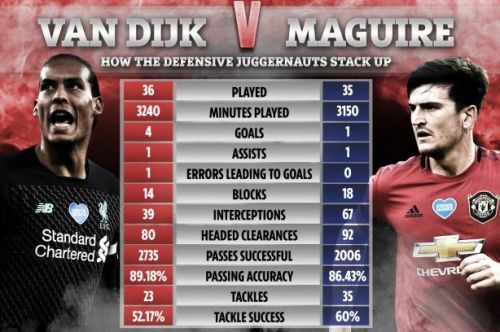 Van Dijk vs Maguire: Surprise stats show Man United captain out-performing Liverpool star in key areas