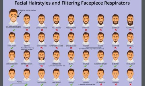 CDC: Which facial hair styles are best for preventing coronavirus spread?