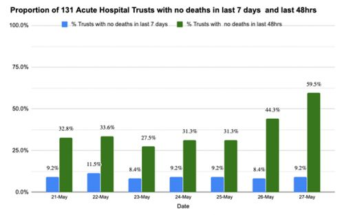 Expert reaction to latest figures on COVID-19 reported deaths in hospitals in England