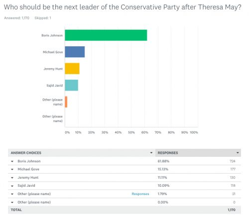 Next Tory Leader. Our final survey of this Parliamentary stage. Gove is now second to Johnson